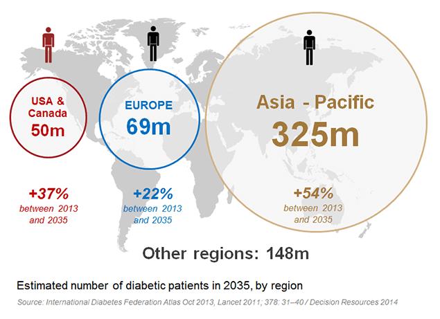 Type 2 diabetes_market
