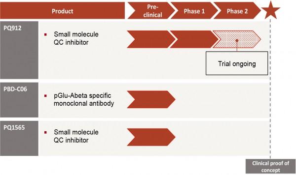 Probiodrug-Pipeline-Alzheimer's