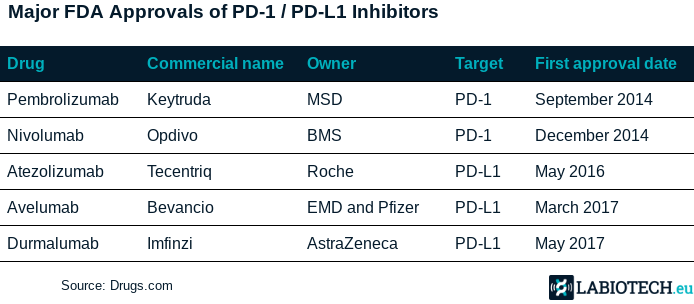 PD-1-PD-L1-FDA-approval-immune-checkpoint-inhibitors