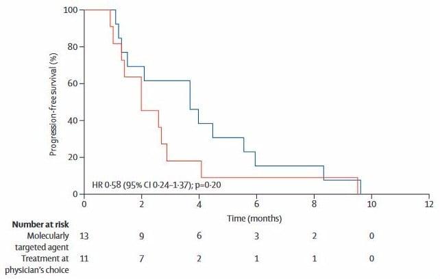 SHIVA Trial Precision Medicine Cancer graph