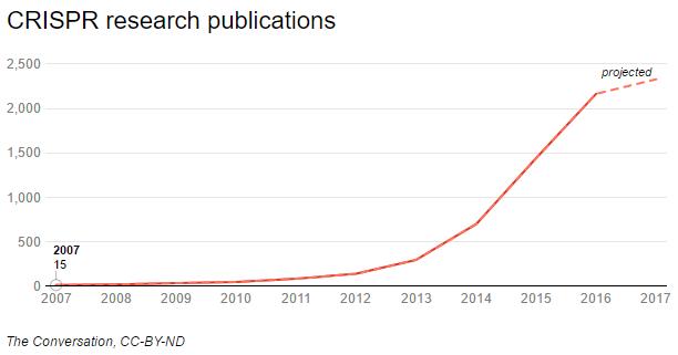 Francis Mojica CRISPR publications