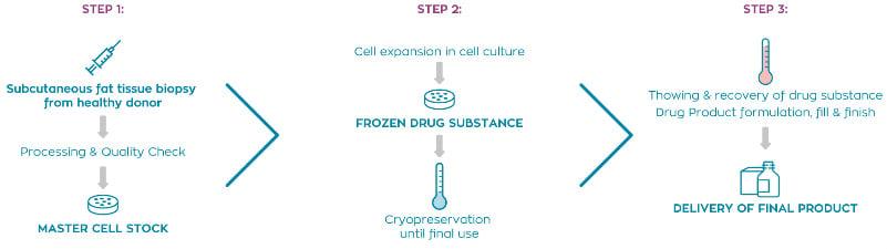 Tigenix cell therapy