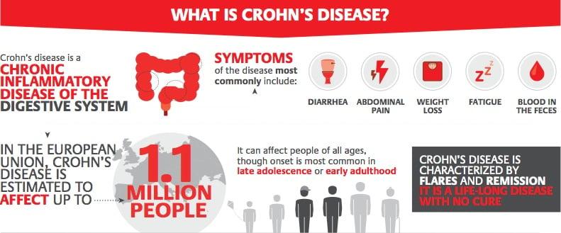 Israeli Drug Targets Crohn's Disease Cause, Rakes in Positive Phase III Results
