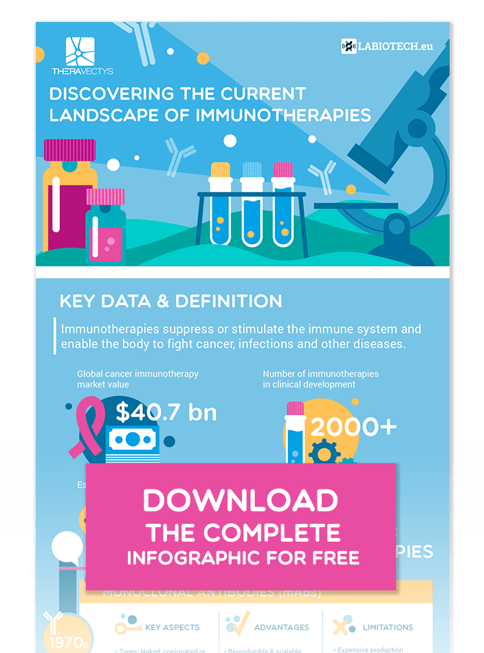 theravectys infographic immunotherapies
