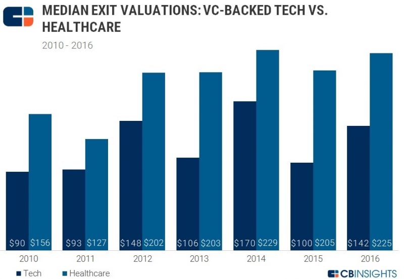 Biotech Investments - Median exit valuations VC backed tech vs healthcare exits 2010-2016