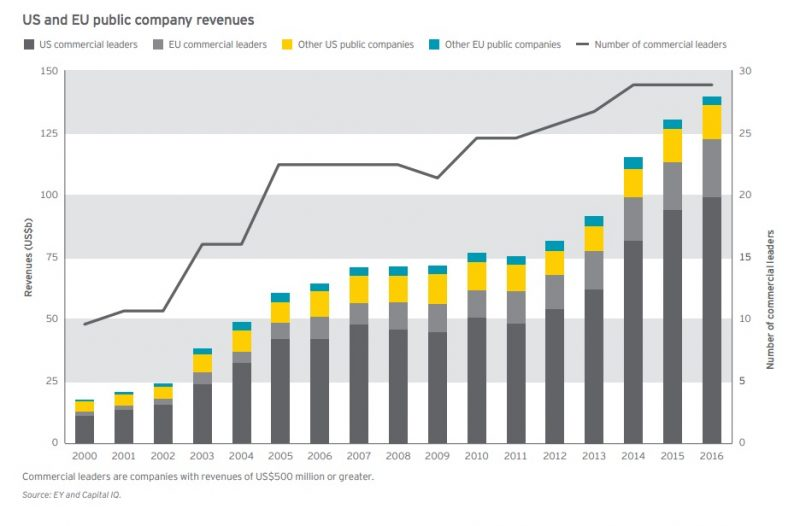 Biotech Investments - US and EU public company revenues 2000-2016-EY