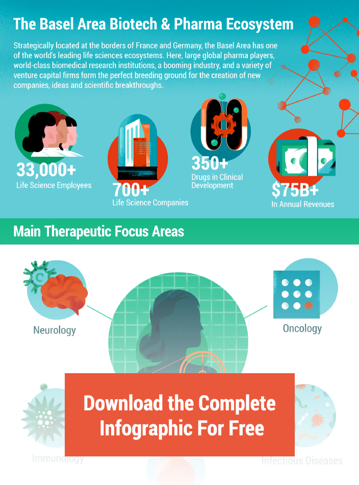 Baselaunch Infographic, Basel Area, biotech ecosystem, life sciences