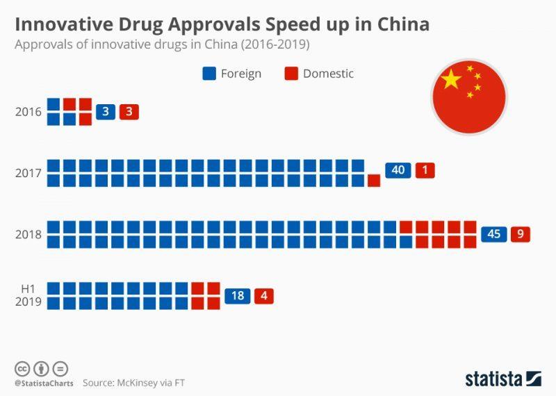 Statista - China Drug stats 2016-2019