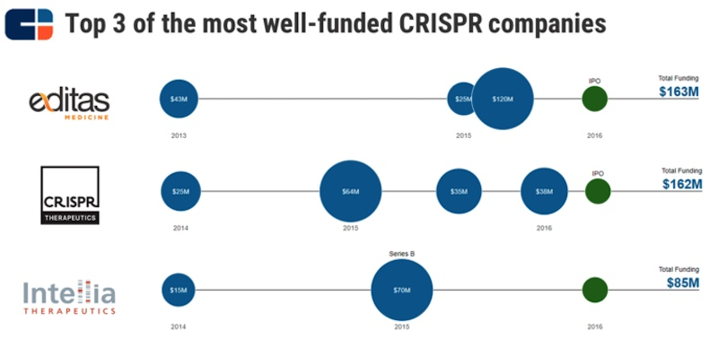 CRISPR patent dispute company funding