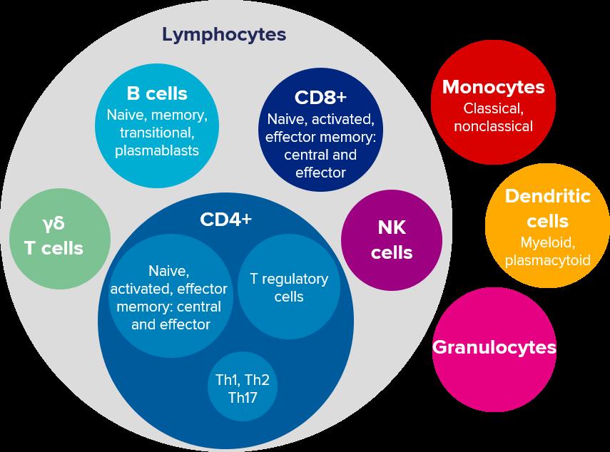 immunotherapies, immuno-oncology, immune monitoring, immune profiling, Fluidigm, mass cytometry
