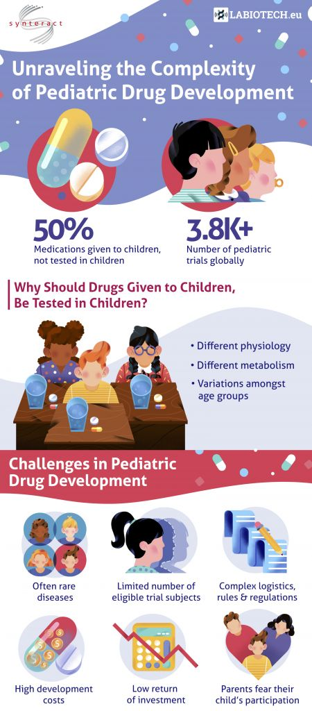 infographic, pediatric drug development, synteract