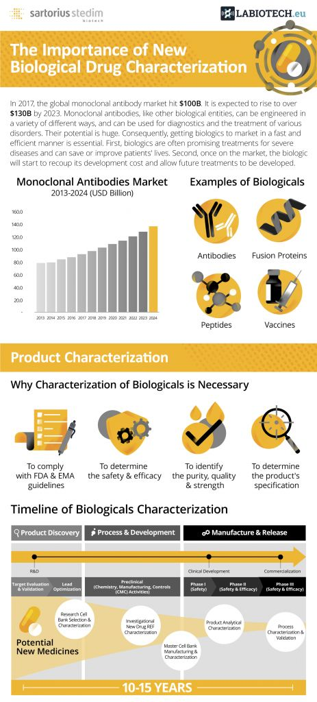 biologicals, biological drug characterization, drug development
