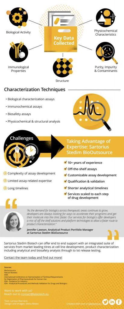 biologicals, biological drug characterization, drug development