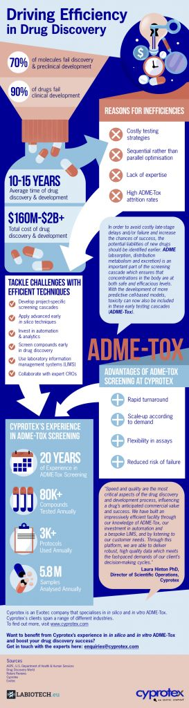 drug discovery, drug development, ADME-Tox, AMDET, drug screening, Evotec, Cyprotex, infographic