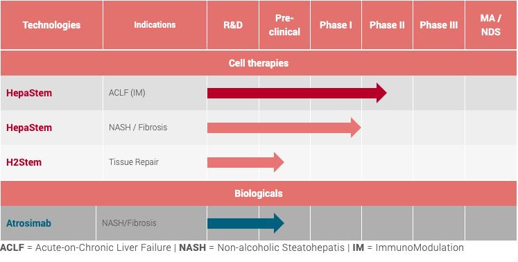 Promethera, drug development pipeline, cell therapy, NASH, antibody