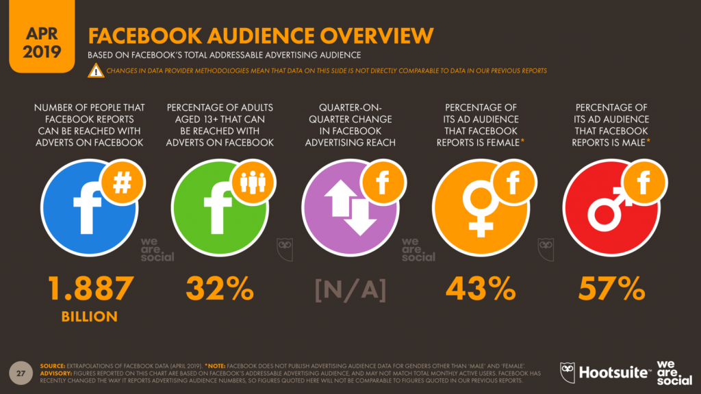 Facebook audience overview, Facebook
