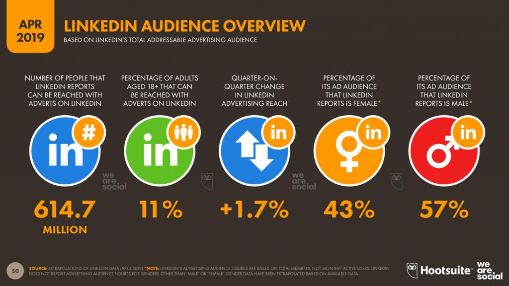 LinkedIn users, LinkedIn stats