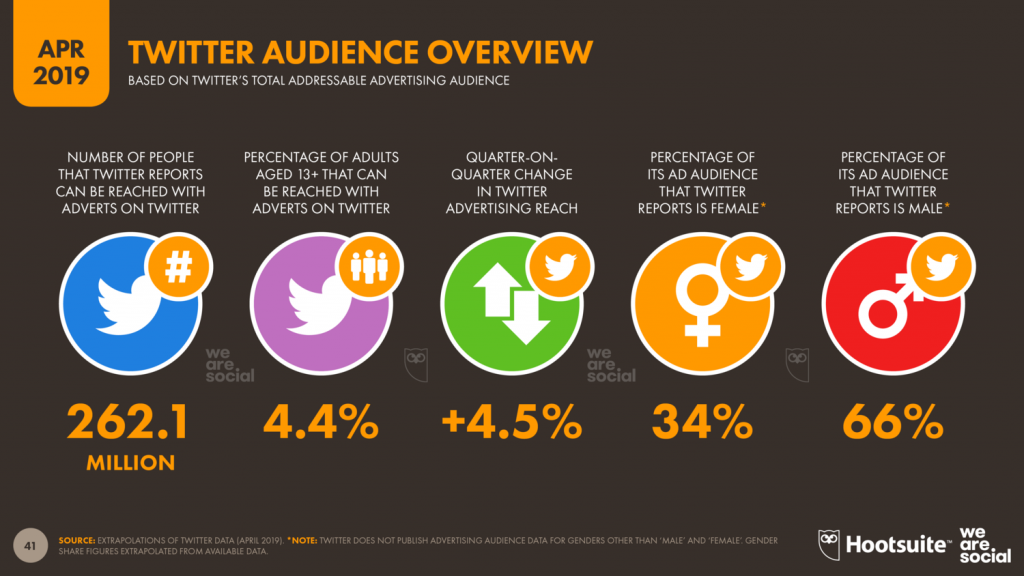Twitter, Twitter audience overview