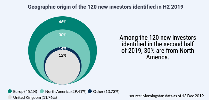 Euronext, investors, American investors, European biotech market 2019