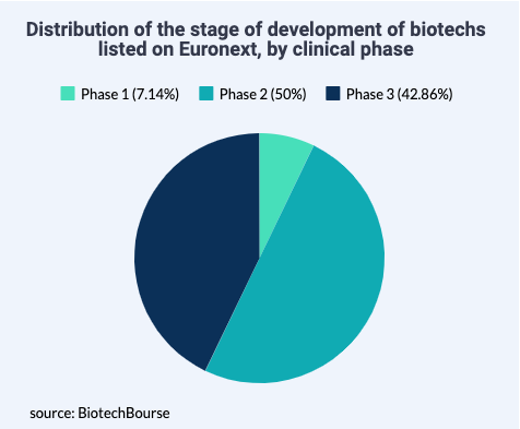 clinical phases, phase 1, phase 2, phase 3, Euronext-listed biotechs, 2019