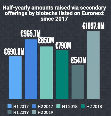 market value 2019, 2018, Euronext, European Biotech Market 2019, biotechs