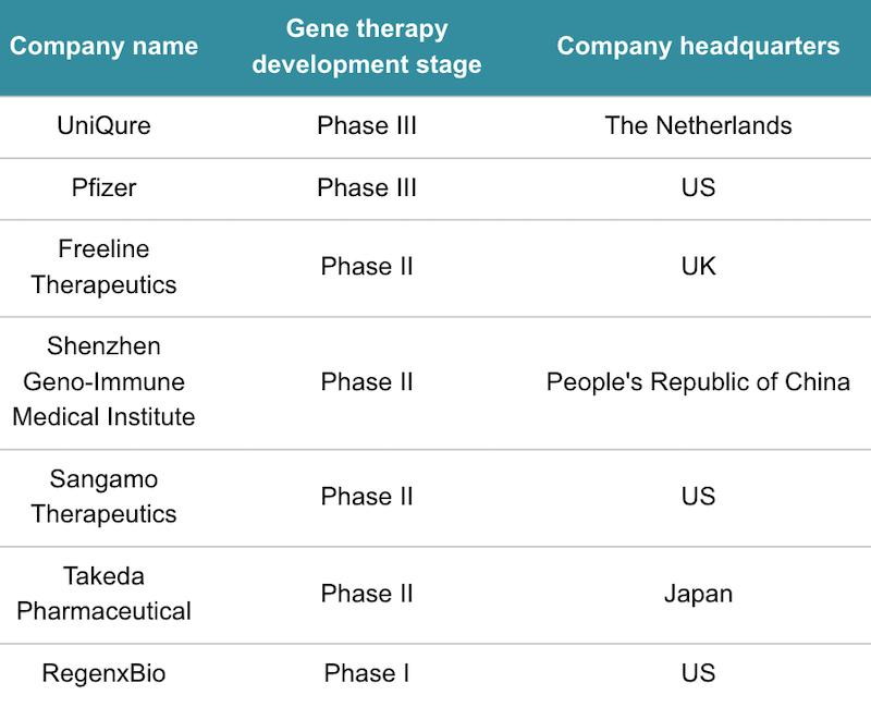 hemophilia b gene therapy uniqure