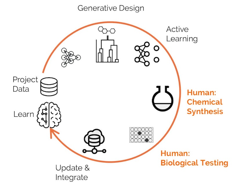 Exscientia artificial intelligence drug discovery
