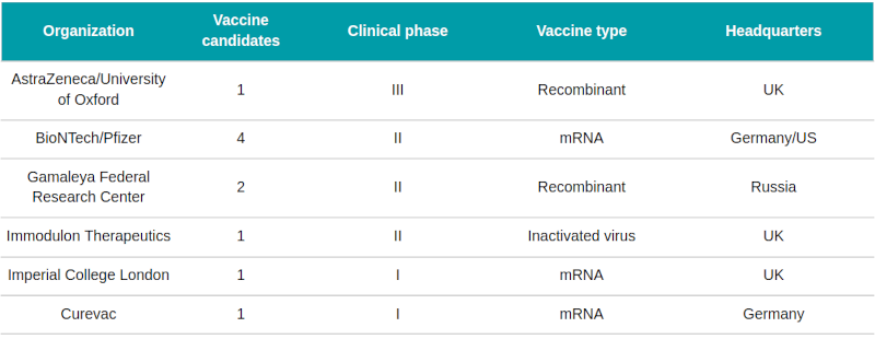 covid-19 vaccines Europe clinical