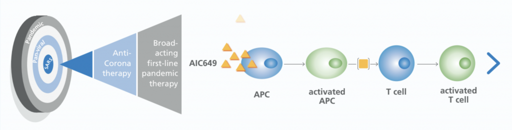 AIC646, AiCuris, against pandemics, immunotherapy