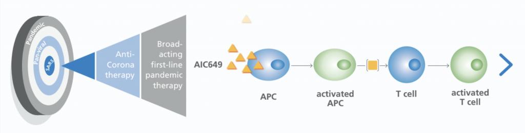 AIC646, AiCuris, against pandemics, immunotherapy