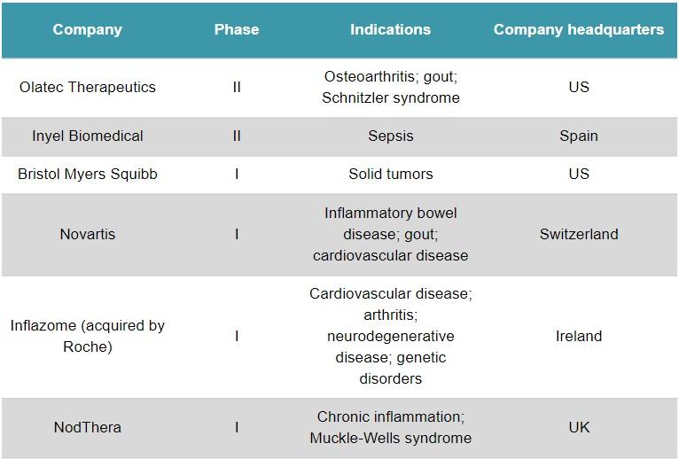 inflammatory disease roche inflazome nodthera
