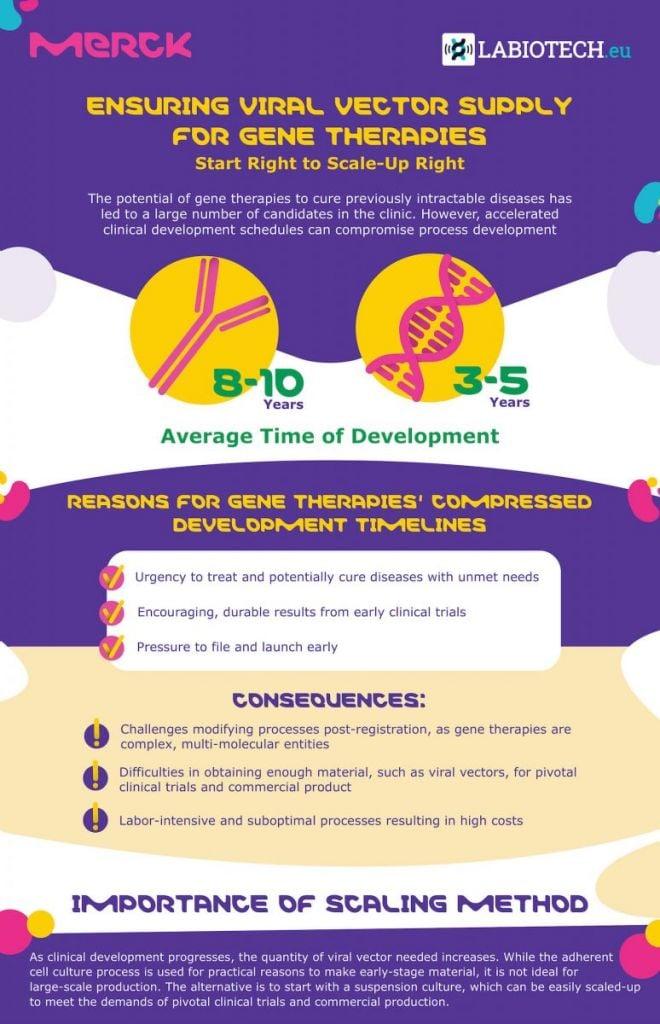gene therapies, development timelines, biologics