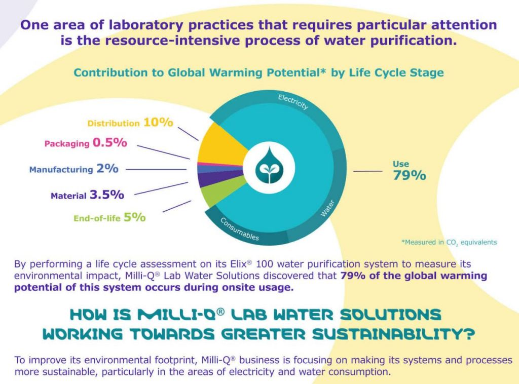 Milli-Q, Merck, lab water solutions