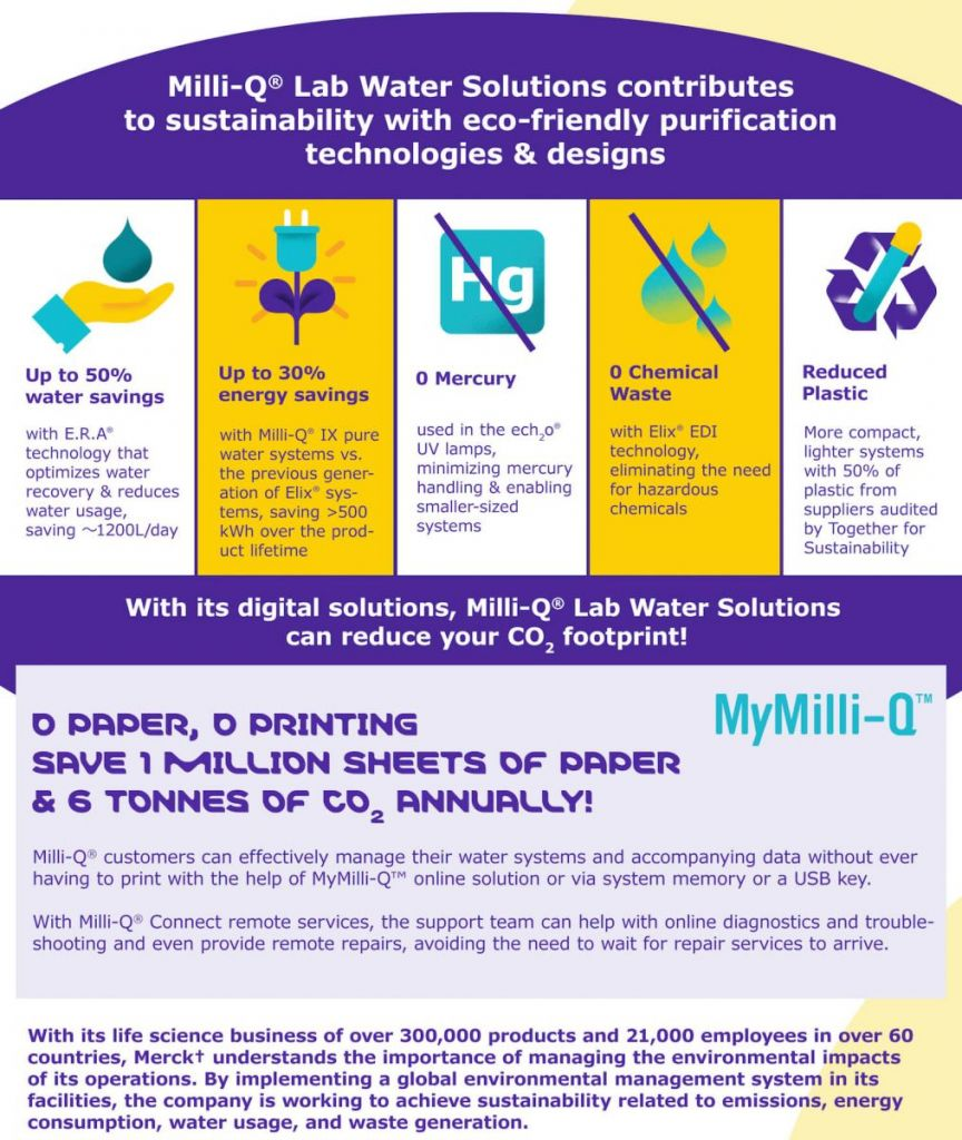 environmental sustainability, Merck, Milli-Q