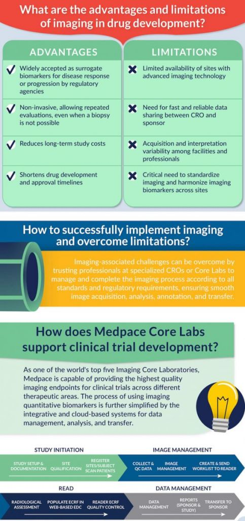 advantages and disadvantages of medical imaging, clinical trials