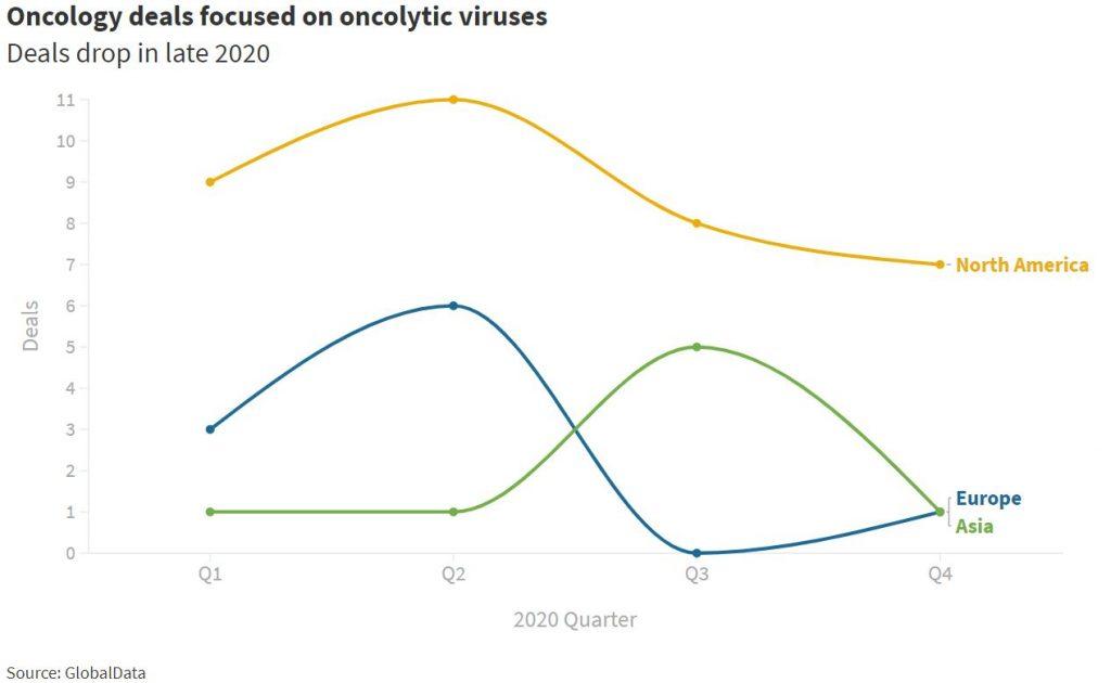 Oncolytic Virus Deals2020