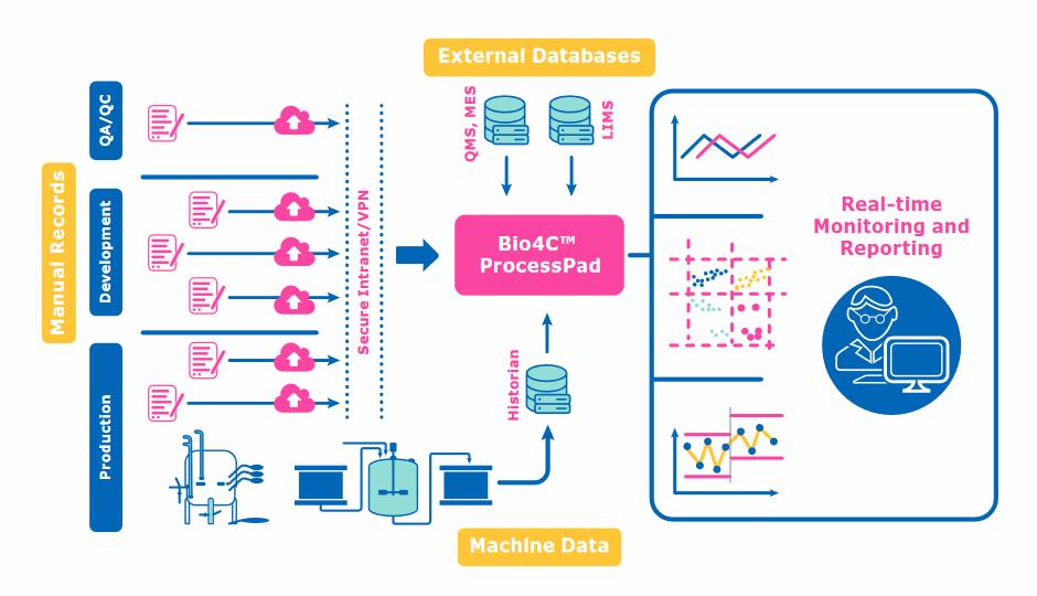 bio4c-processpad-software, bioprocessing, bioprocessing software suite