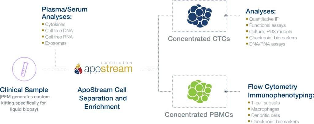 ApoStream, Precision for Medicine, Cancer Clinical Trials